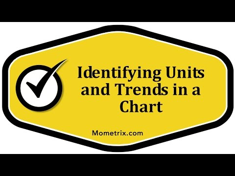 Identifying Units and Trends in a Chart