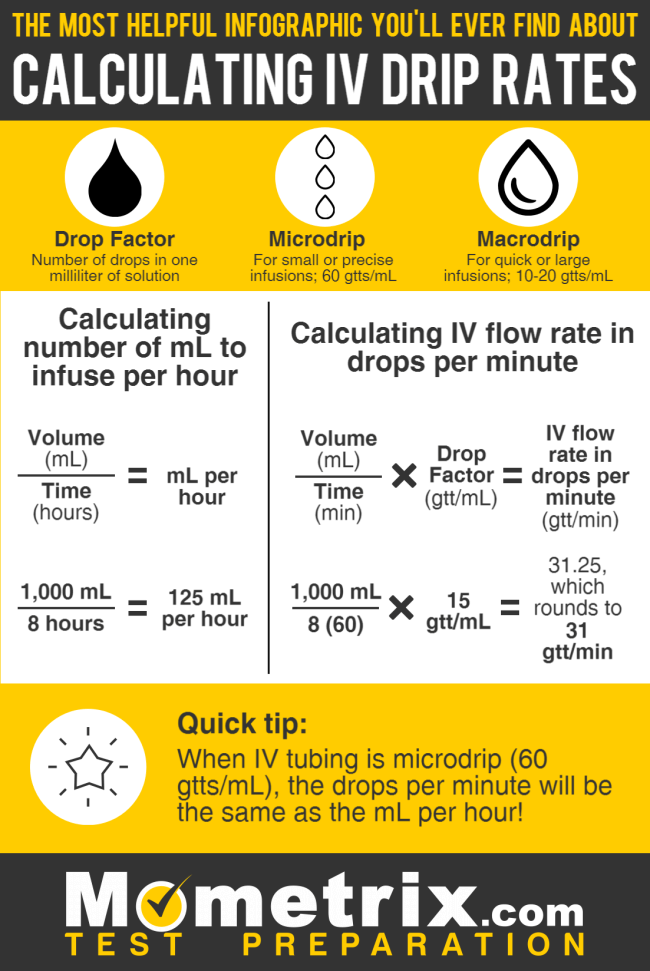 How to Calculate Drip Rates