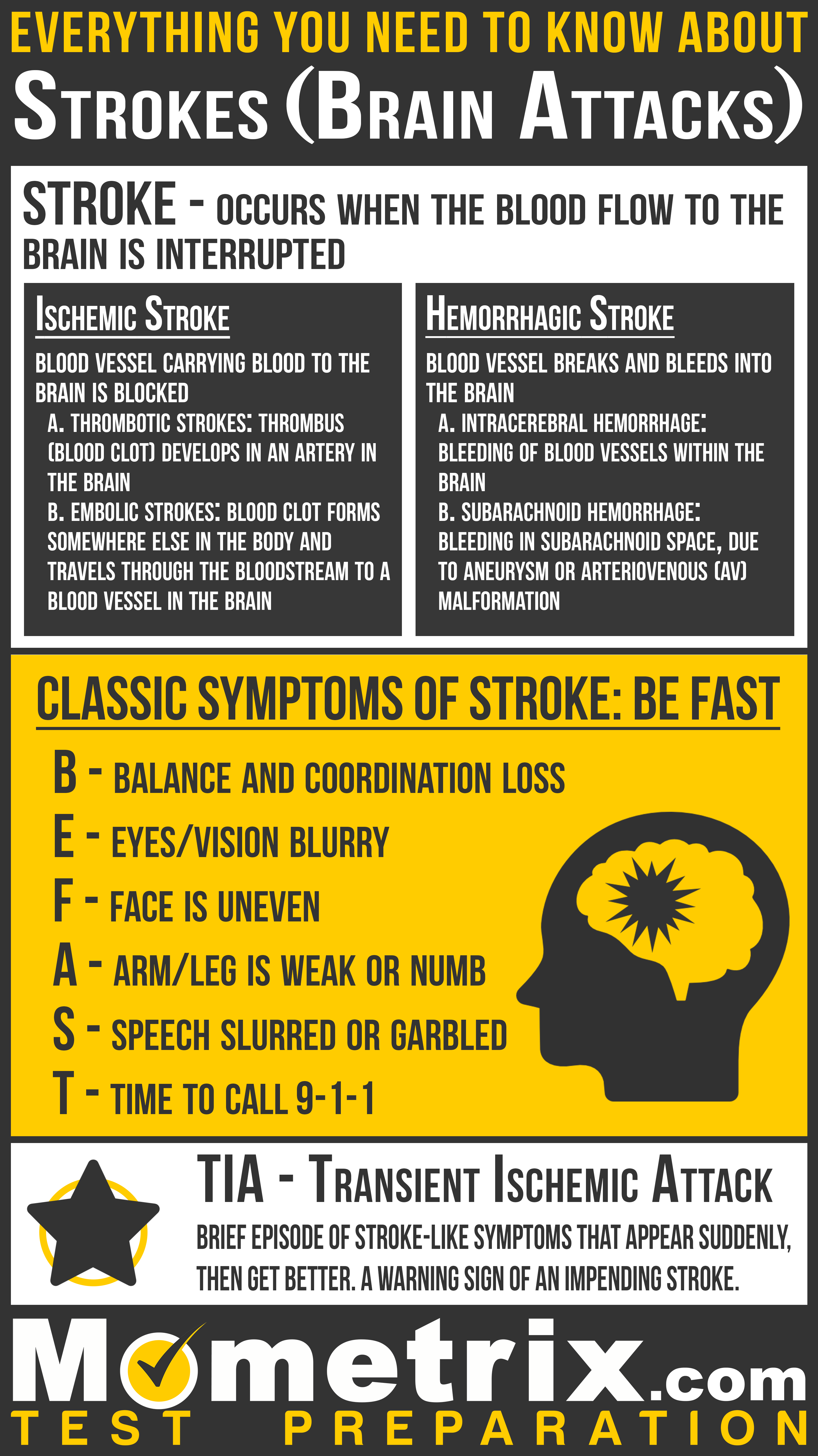 Infographic explaining strokes