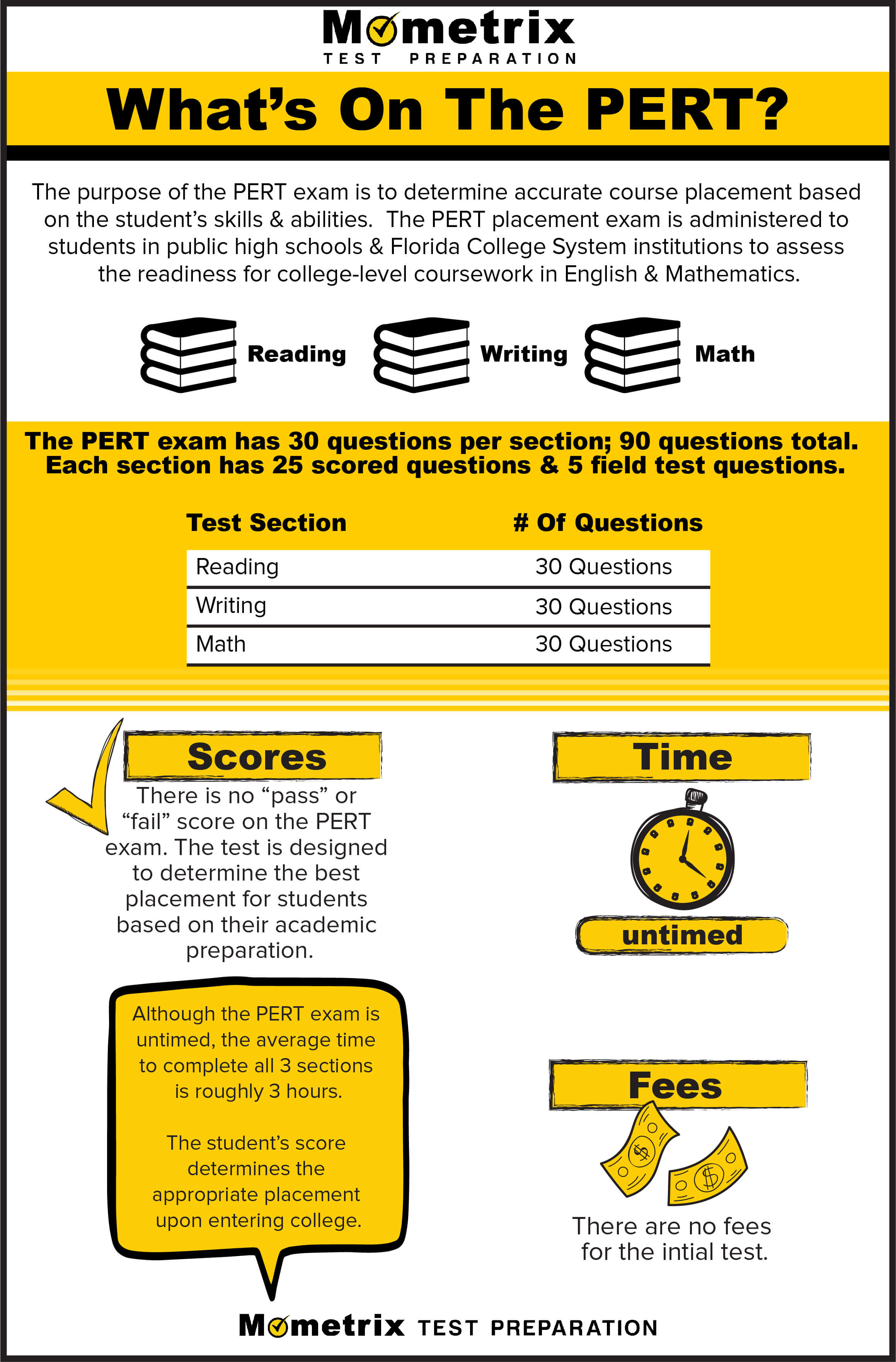Infographic explaining what's on the PERT exam