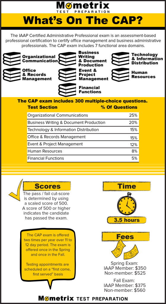 Infographic explaining what is on the CAP exam