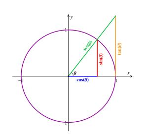 Illustrating trigonometry