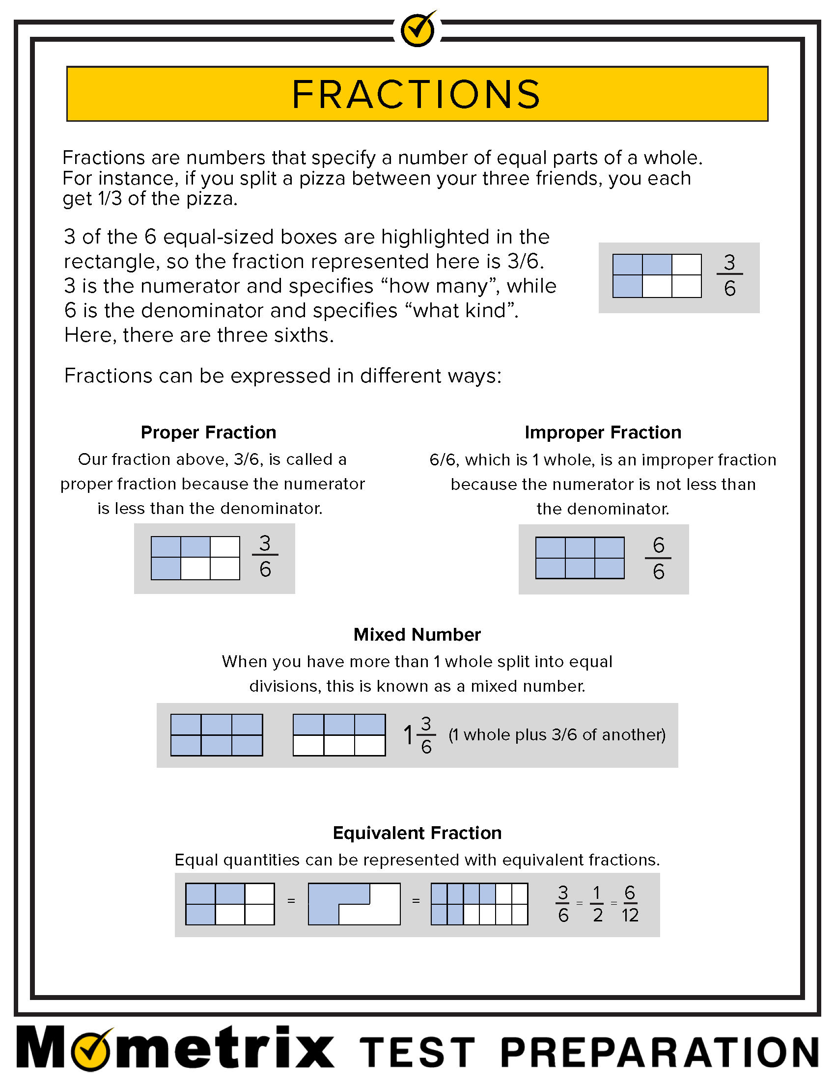 Infographic explaining and giving examples of fractions