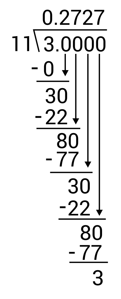 3 divided by 11 long division