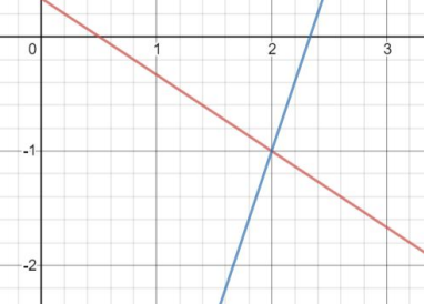 y=-2/3x+1/3 and y=3x-7 graphed