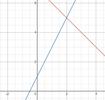 y=-x+7 and y=2x+1 graphed