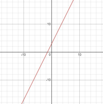 y=2x+3 graphed