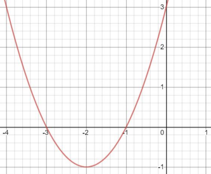 y=x^2+4x+3 graphed