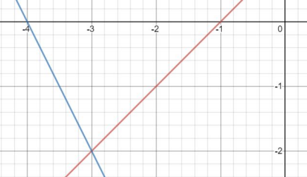 y=x+1 and y=-2x-8 graphed