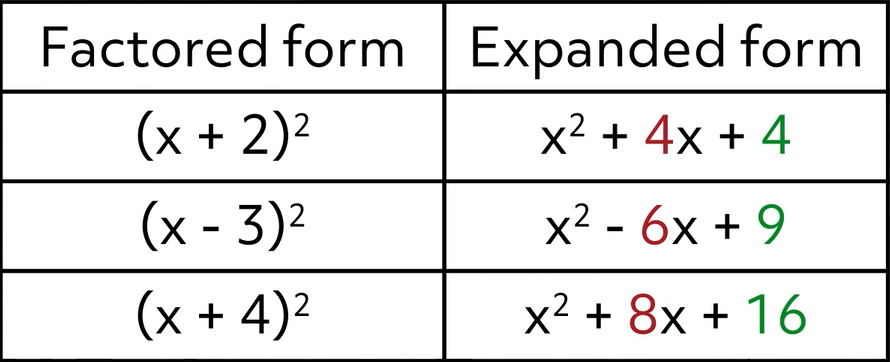 factored and expanded form