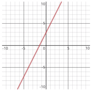 y = 2x + 3 as a graph