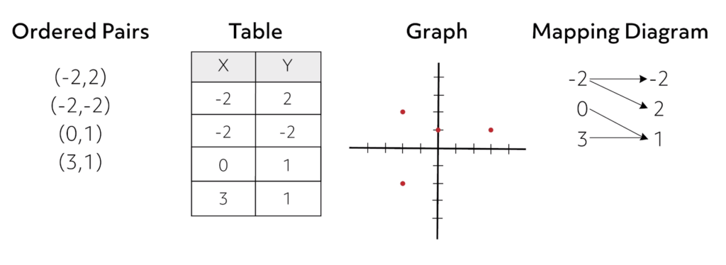 Ordered pairs, table, graph, mapping diagram