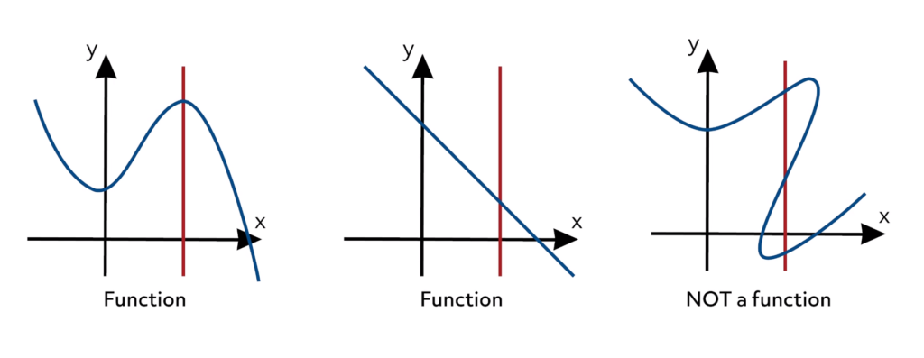 function graphs