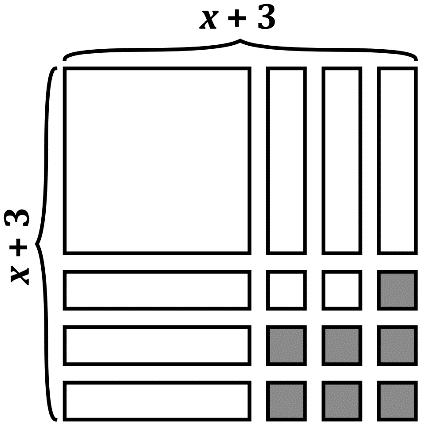 X plus three chart