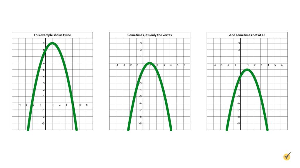 parabola intersect x-axis