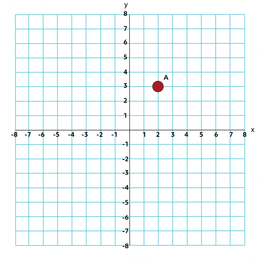 point a plotted at (2,3)