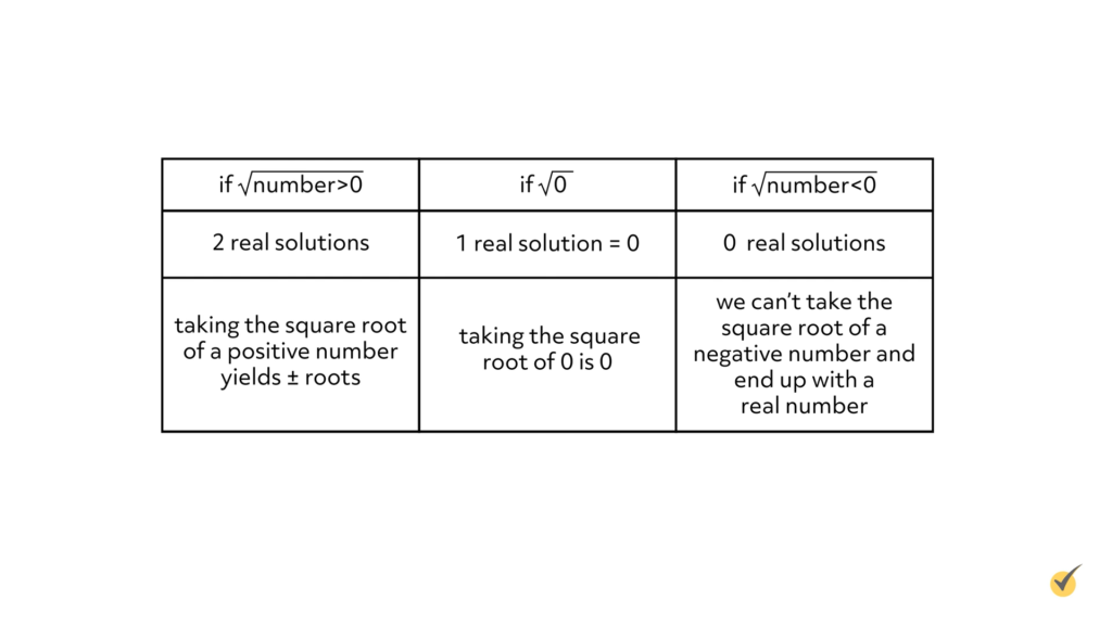 real solutions table