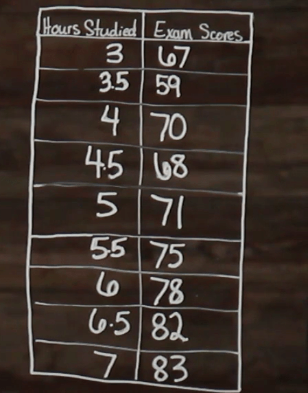 table of hours studied and exam scores