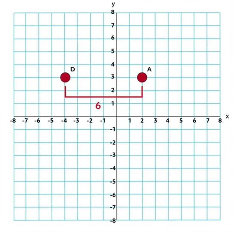 two points on same horizontal line