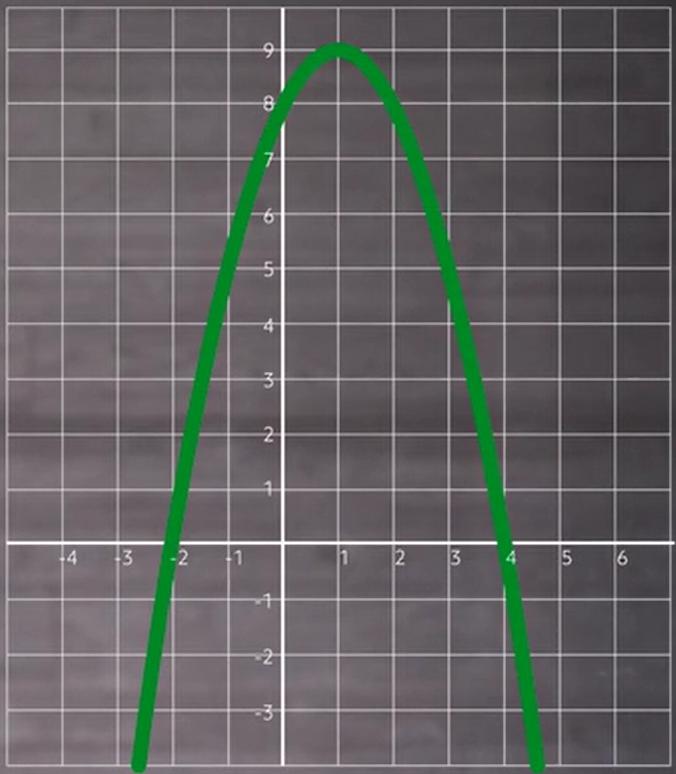 -x^2+2x+8