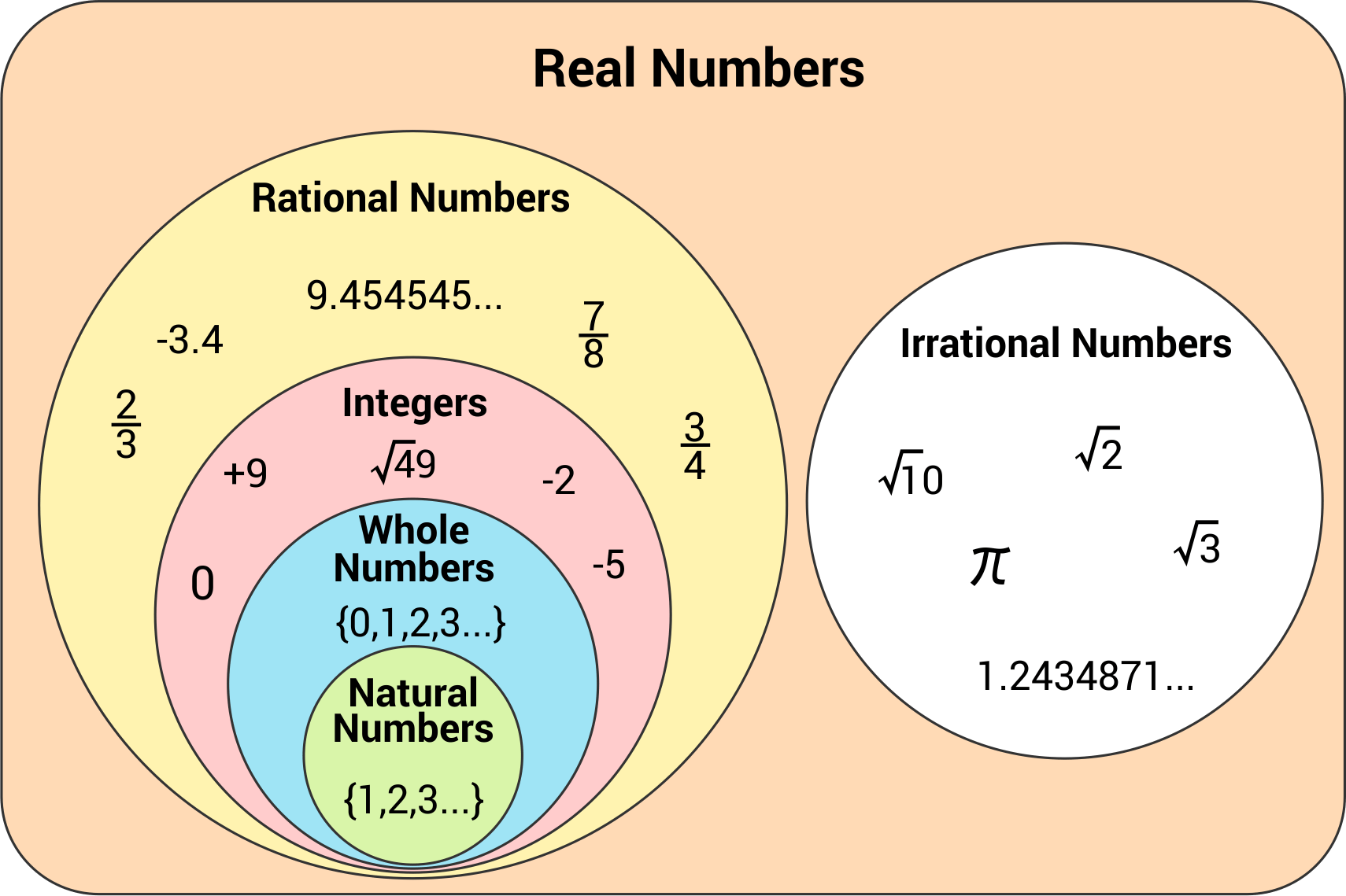 classification of numbers diagram