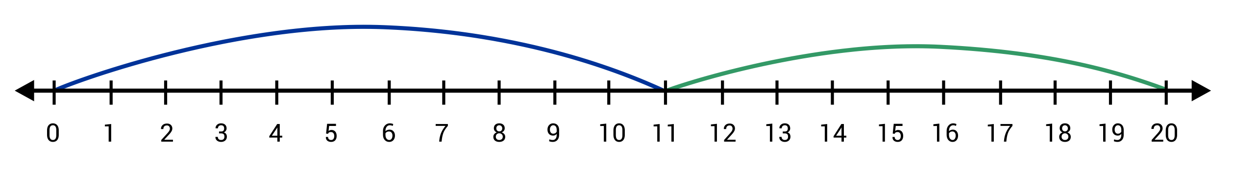 Blue line going from 0 to 11 and green line going from 11 to 20 on number line