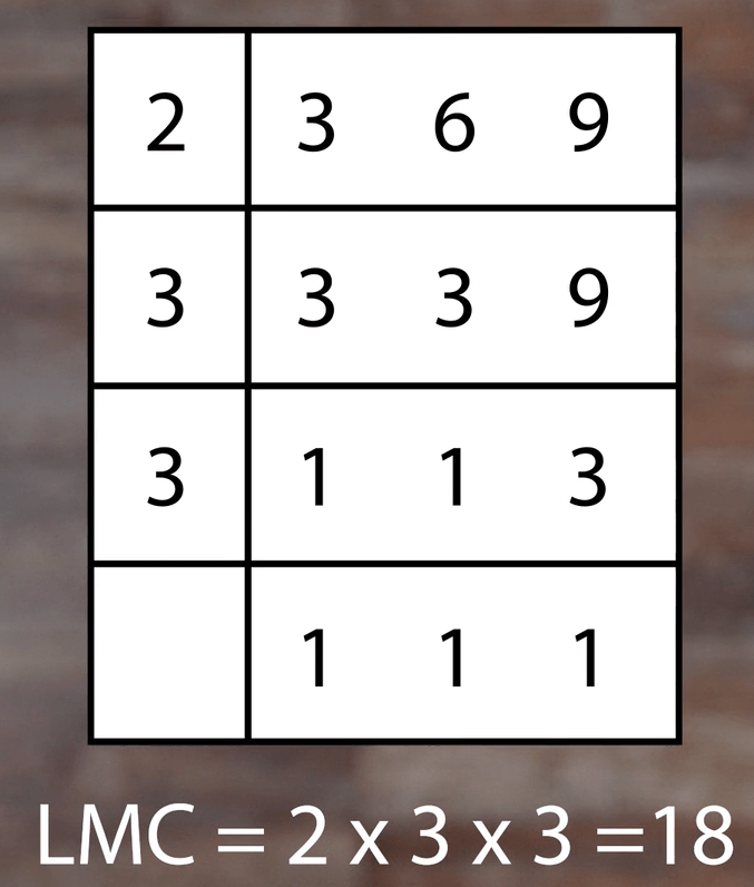lcm table