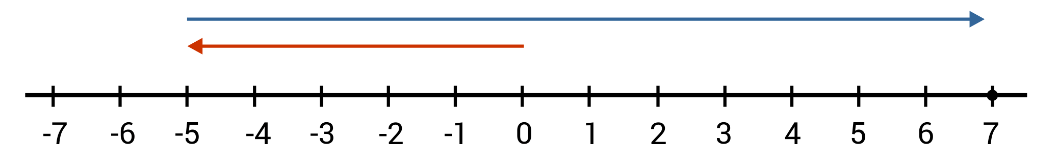 Negative 7 to 7 number line