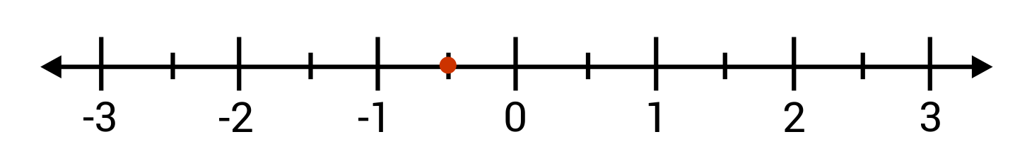 Red dot between -1 and 0 on the number line