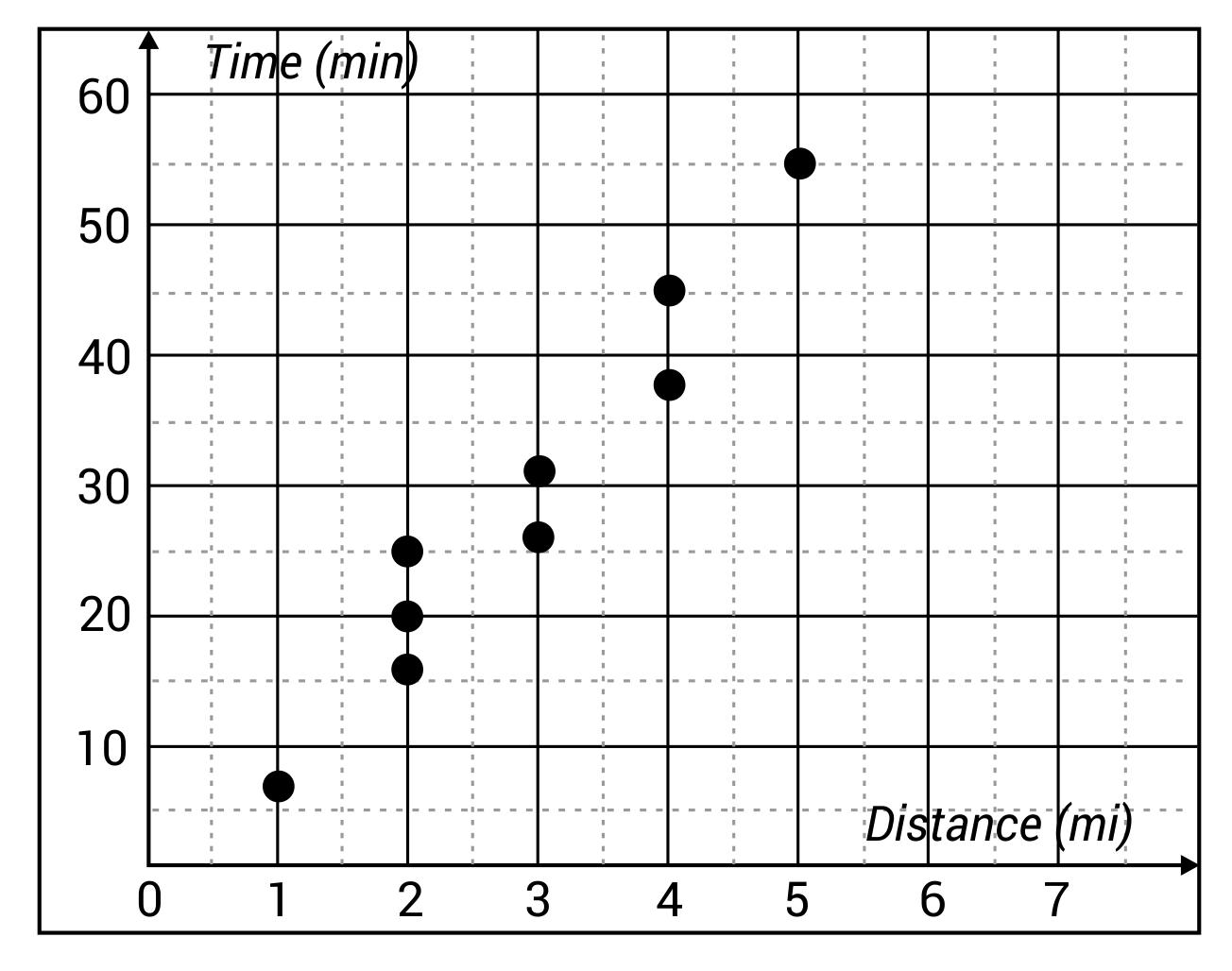 Scatter plot of Monica's race training