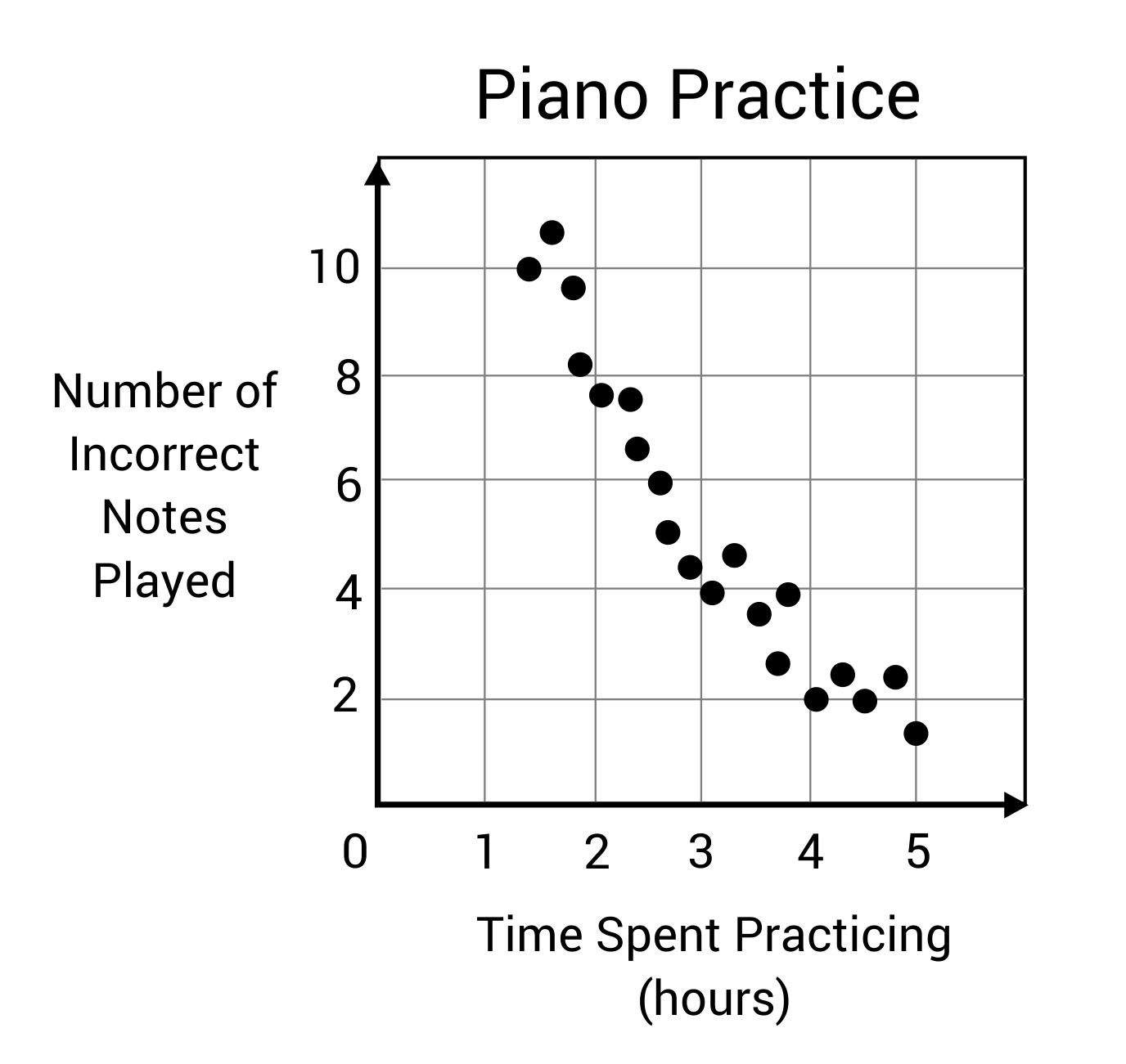 Scatter plot of number of incorrect notes played and time spent practicing