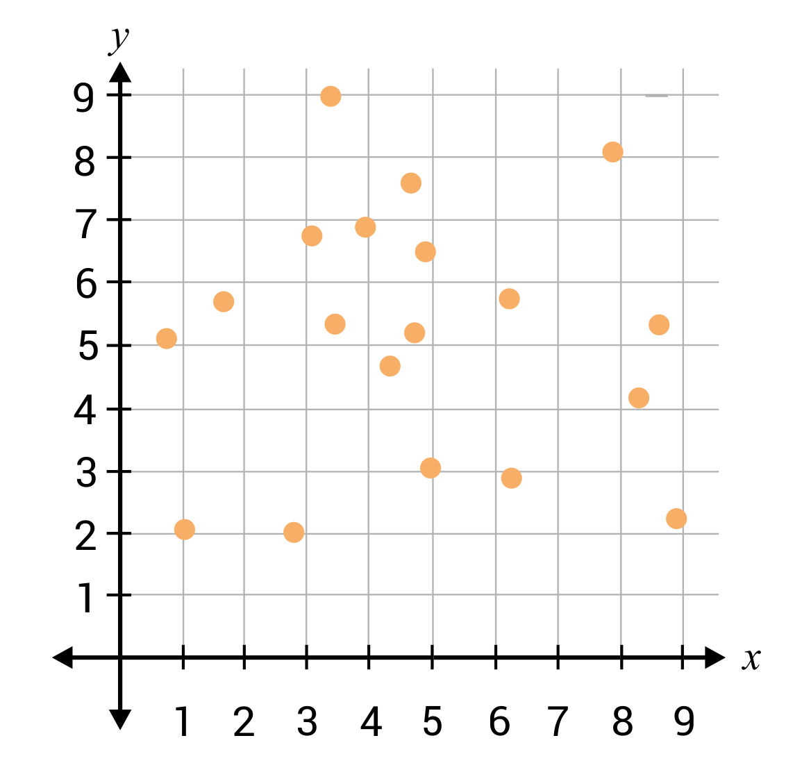 Scatter plot with points all over the graph