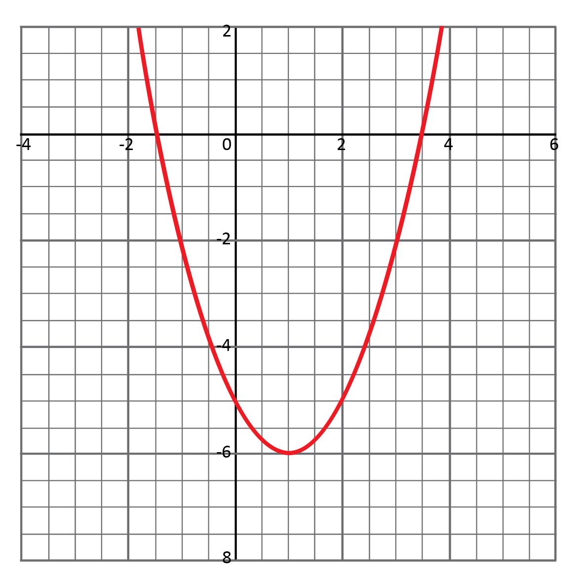 coordinate grid, graph of a parabola, x-intercepts at x equals negative 1.5 and x equals 1.5, vertex at (1, negative 6)