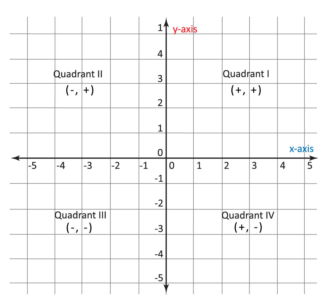 """coordinate grid, """"x-axis"""" label in blue, """"y-axis"""" label in red, top right section labeled """"Quadrant I (+, +)"""", top left section labeled """"Quadrant II (-, +)"""", bottom left section labeled """"Quadrant III (-, -)"""", bottom right section labeled """"Quadrant IV (+, -)"""""""