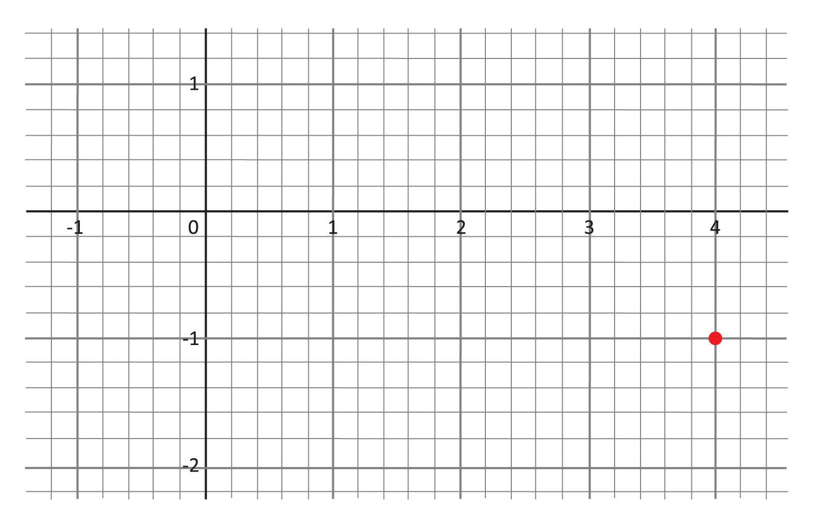 coordinate grid, red point at (4, negative 1) zoomed in