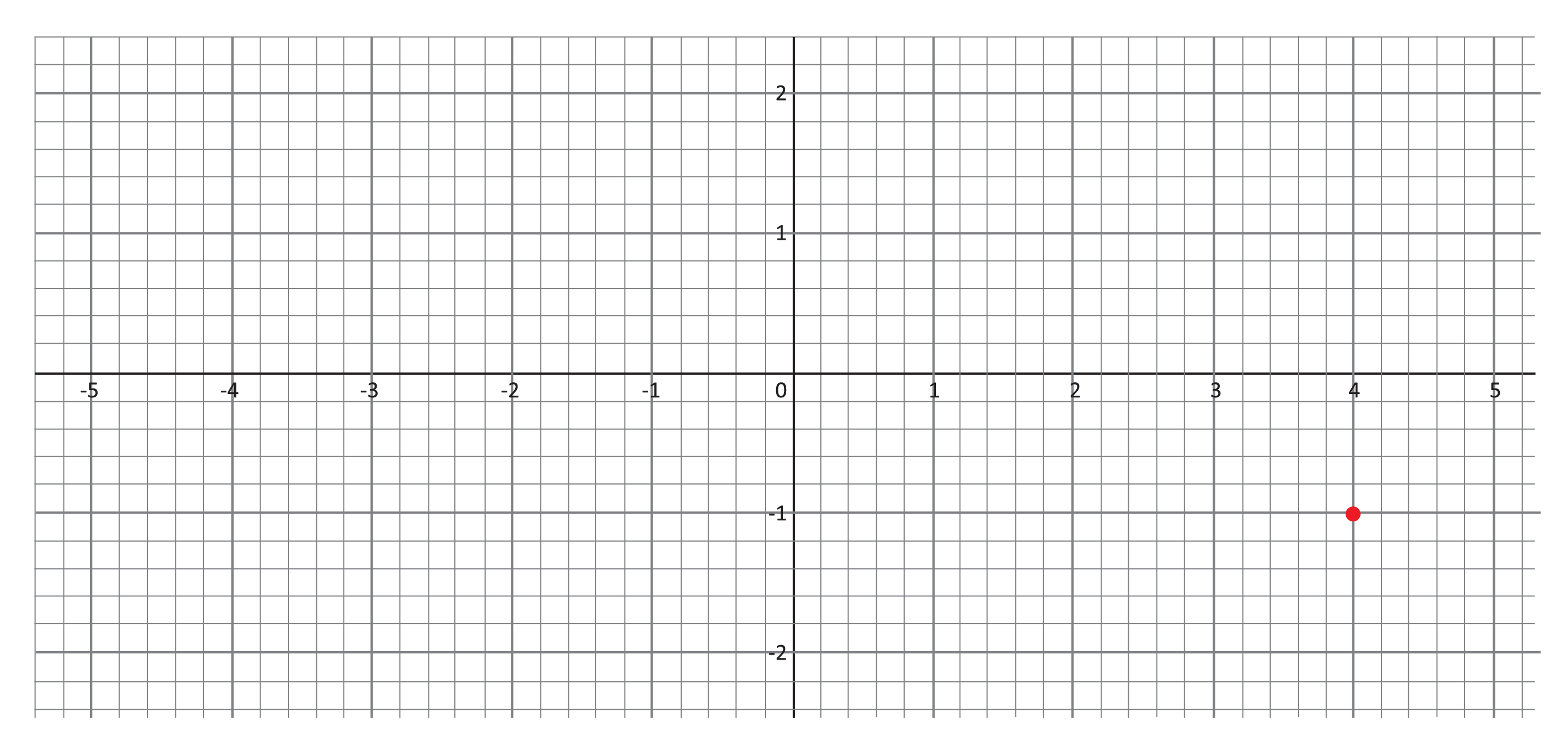 coordinate grid, red point at (4, negative 1)