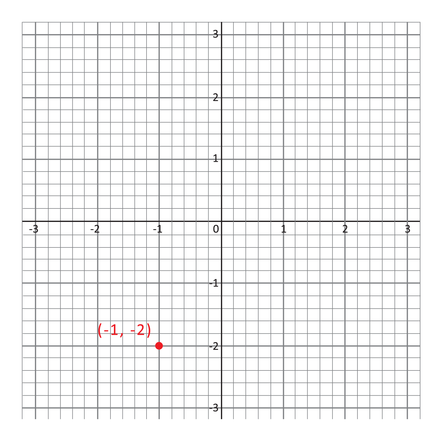 coordinate grid, red point at (negative 1, negative 2), point is labeled