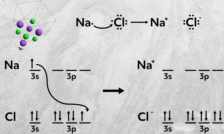 sodium and chlorine ionic bond