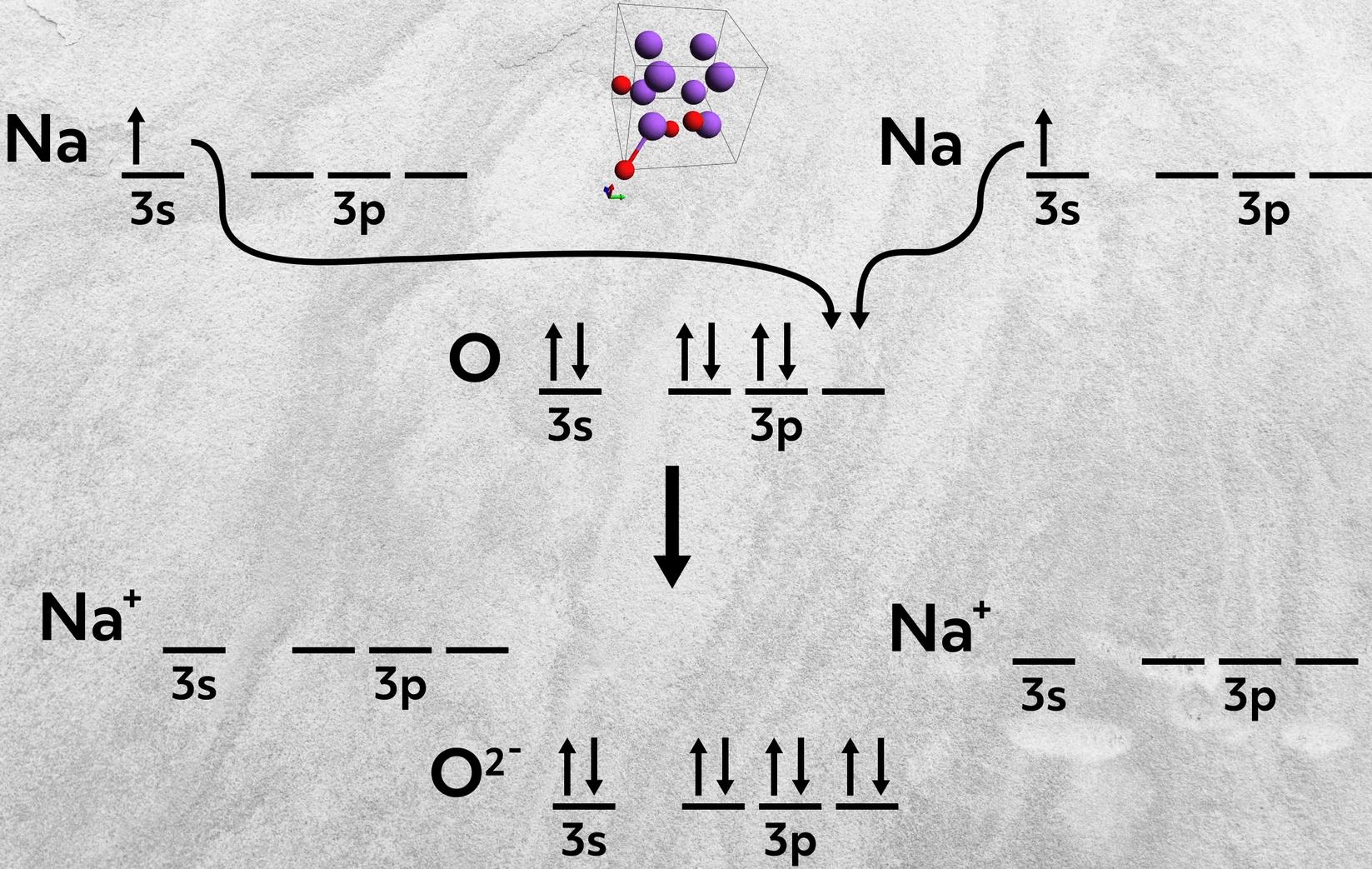 sodium oxide ionic bond