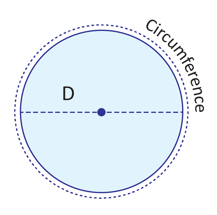 blue circle, point at the center, dashed line across circle through the center labeled D, dashed circle around the circle labeled Circumference