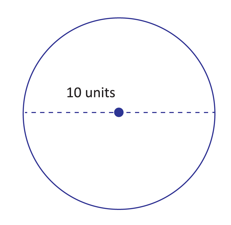 blue circle, point at the center, dashed line across the circle through the center labeled 10 units