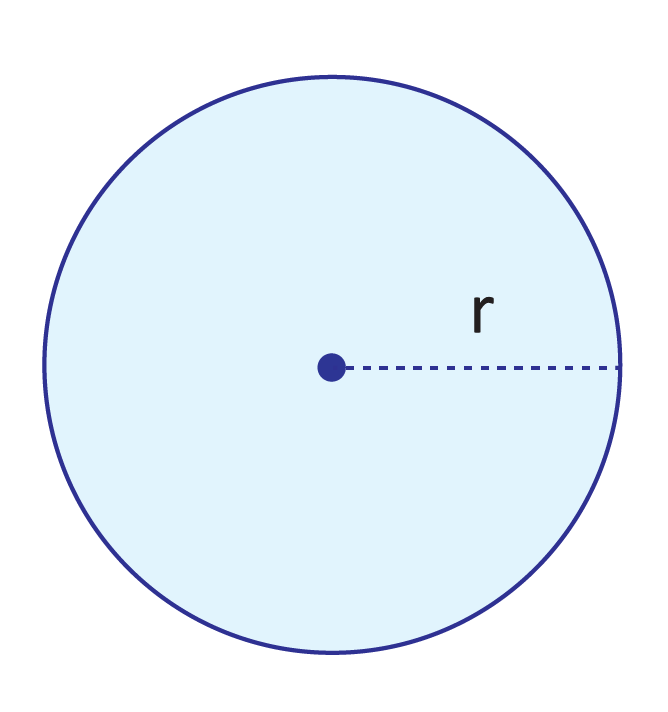blue circle, point at the center, dashed line connecting center point to outer edge, labeled r_2