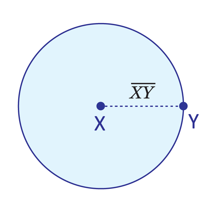 blue circle, point at the center labeled X, point on the edge of the circle labeled Y, dashed line connecting two points labeled line segment XY