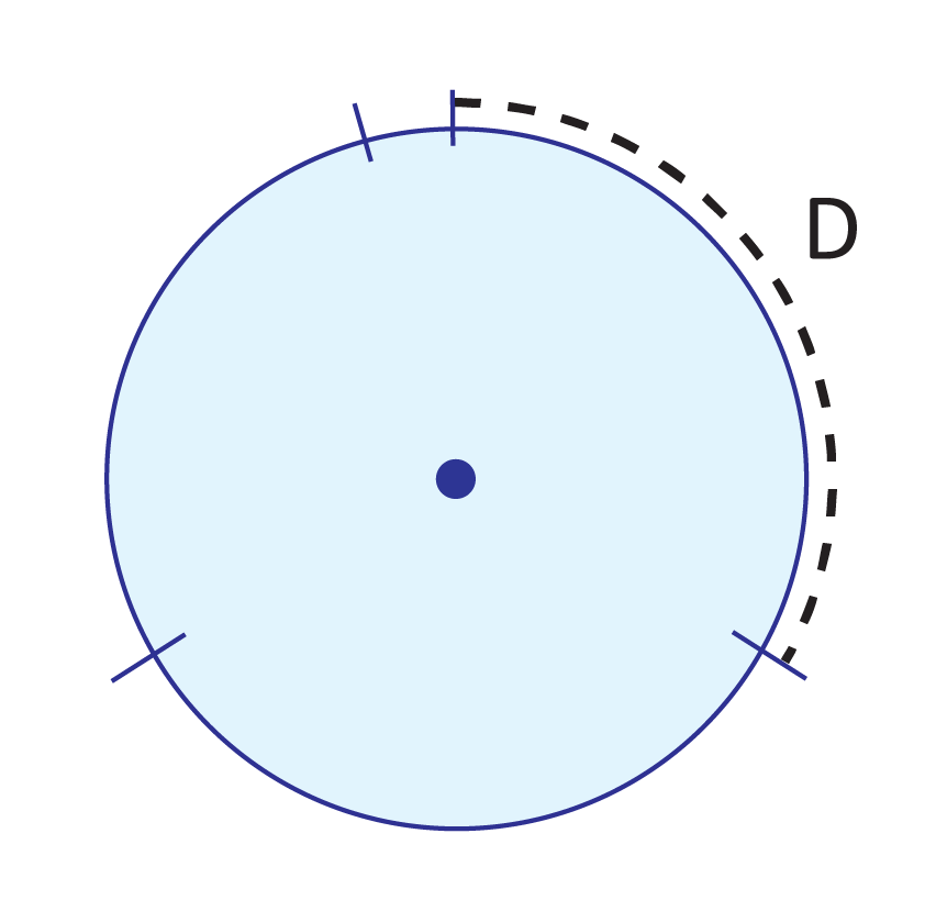 blue circle, point at the center, tick marks splitting the circle into 3 equal sections and one small section, one of the equal sections labeled with a black dashed line as D