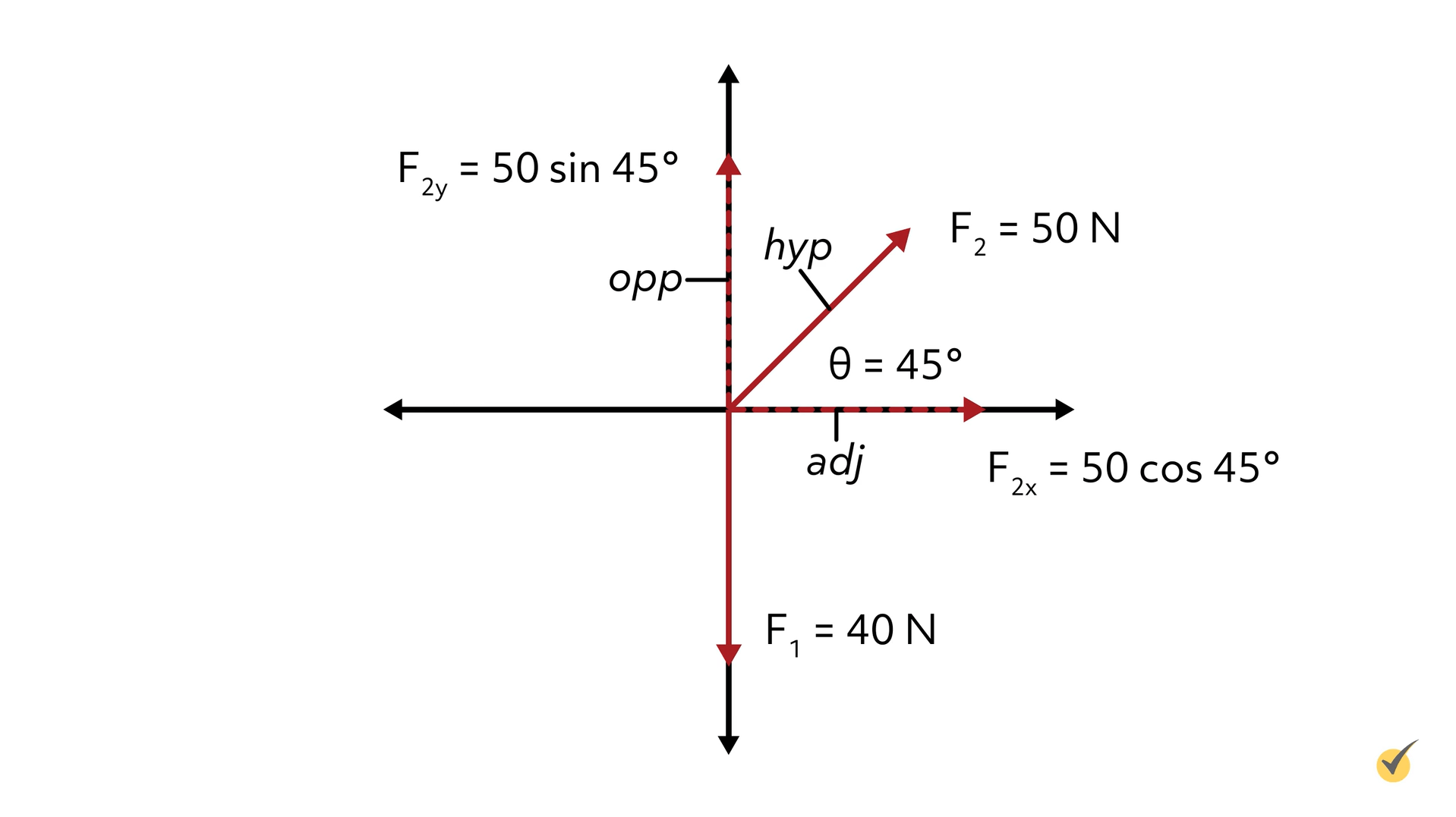 push and pull forces graph