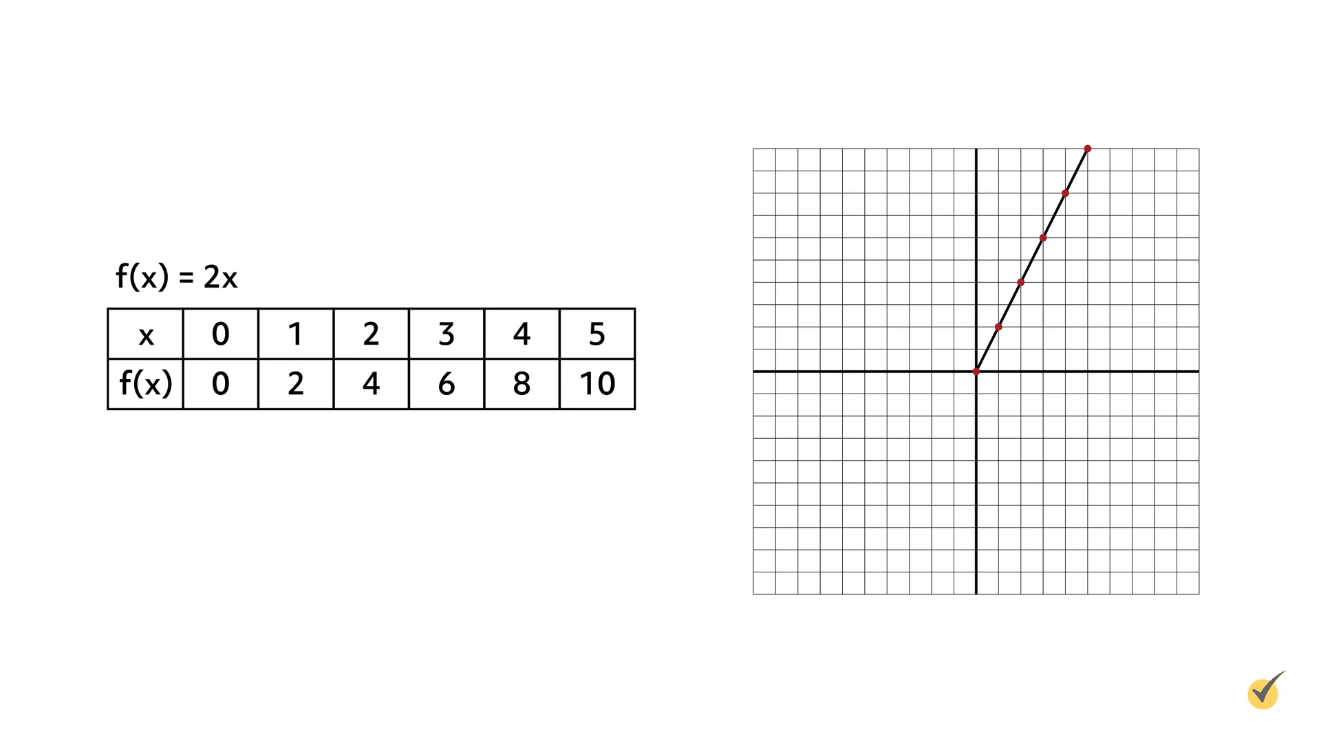 Image of the table and graph for f(x)= 2x