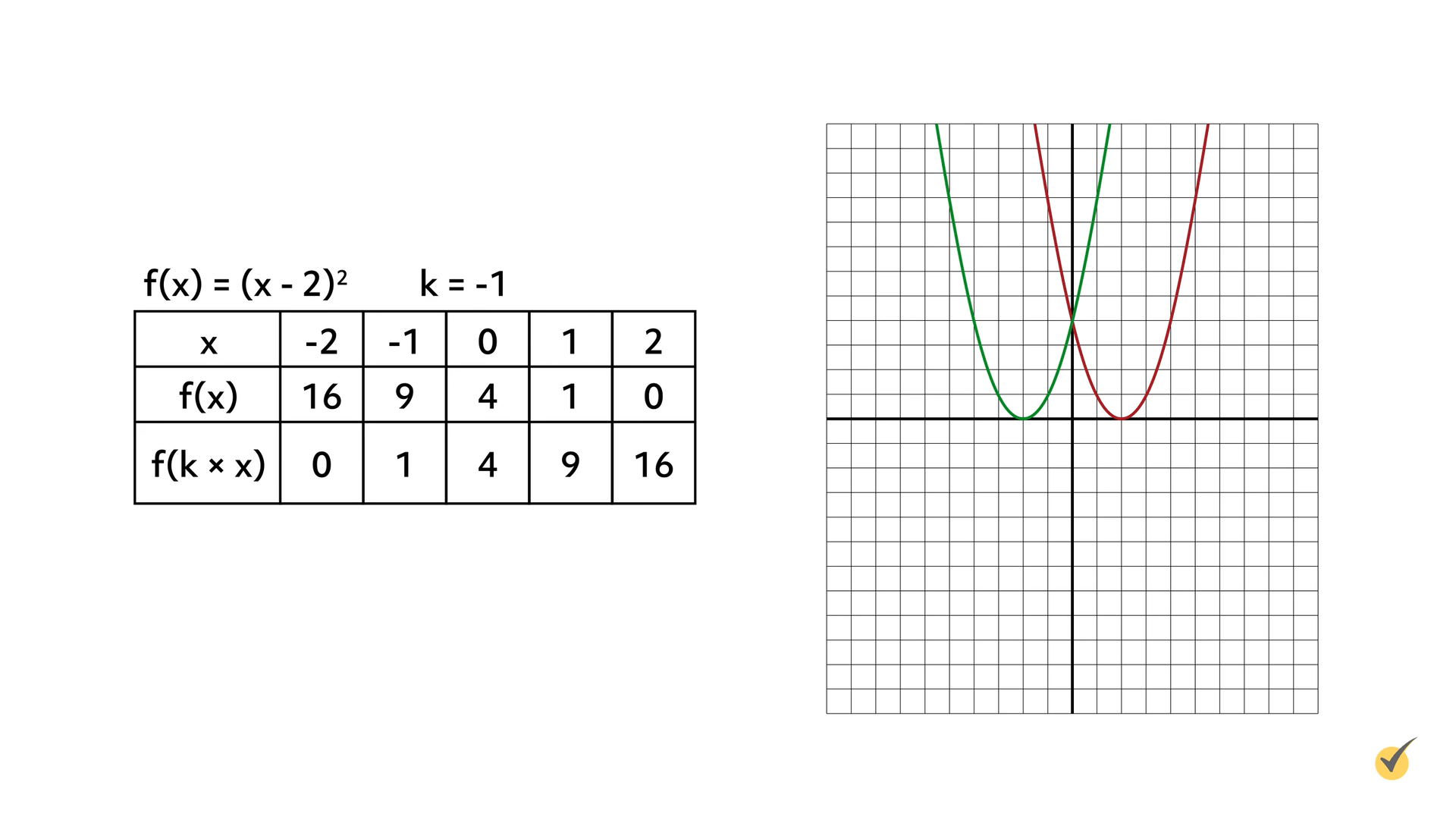 Image of f(x)=(x-2)^2 and k=-1 plotted on a graph.
