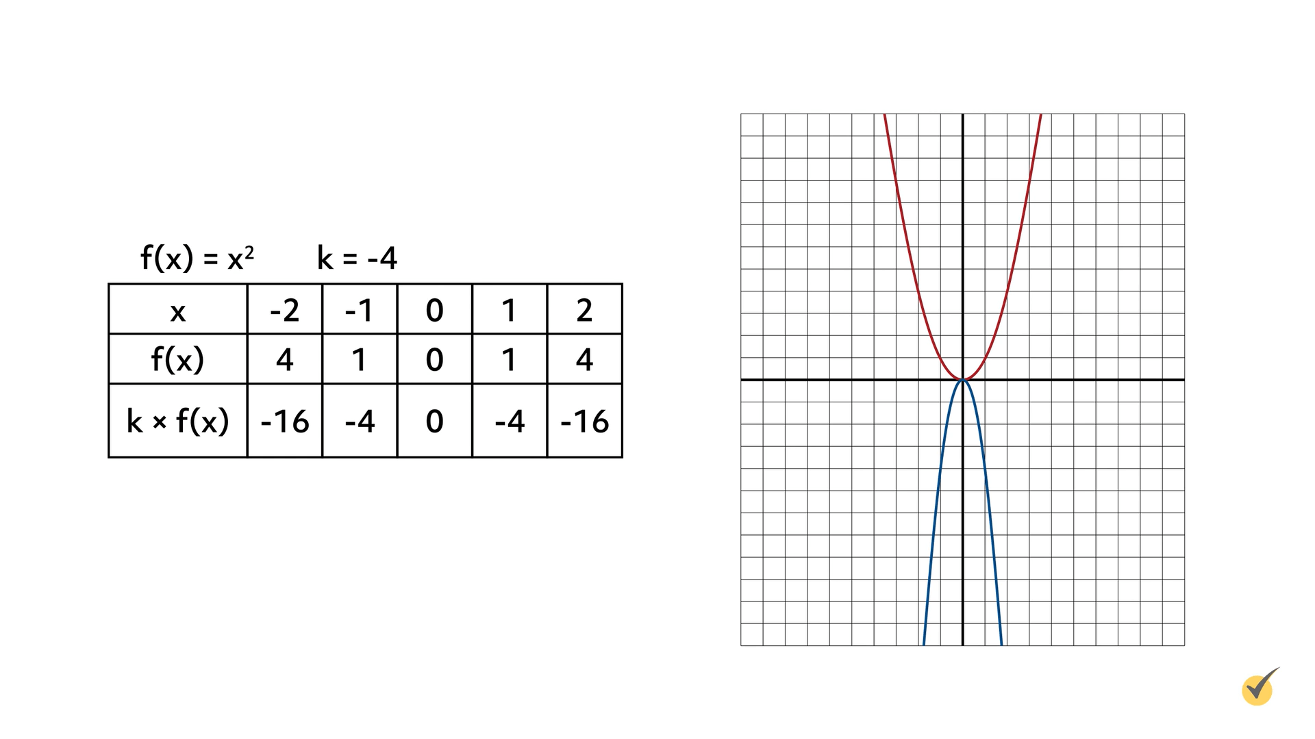 Image of f(x)=X^2 and k+-4 plotted on a graph.