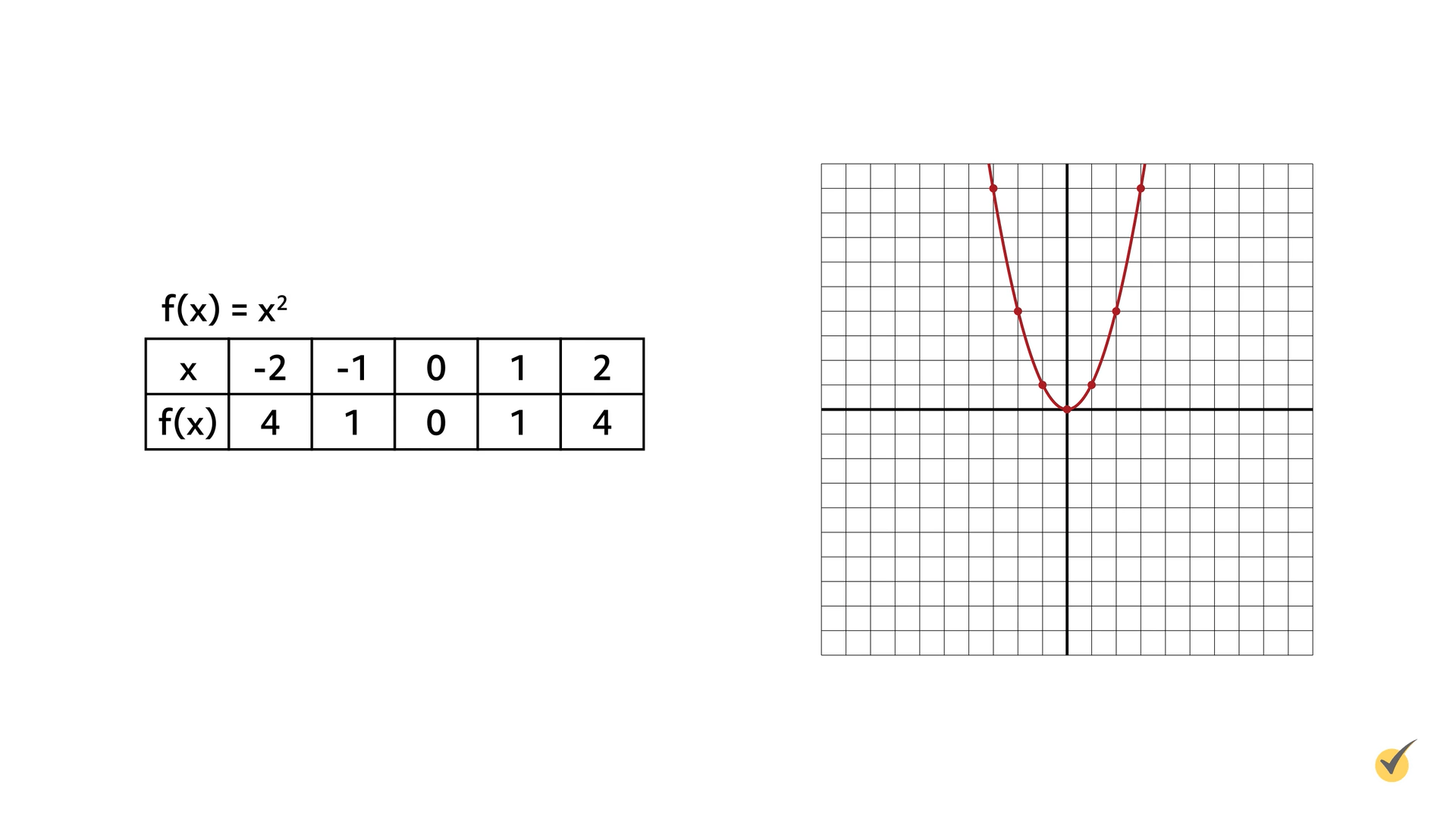 f(x) = x^2 shown on a graph.