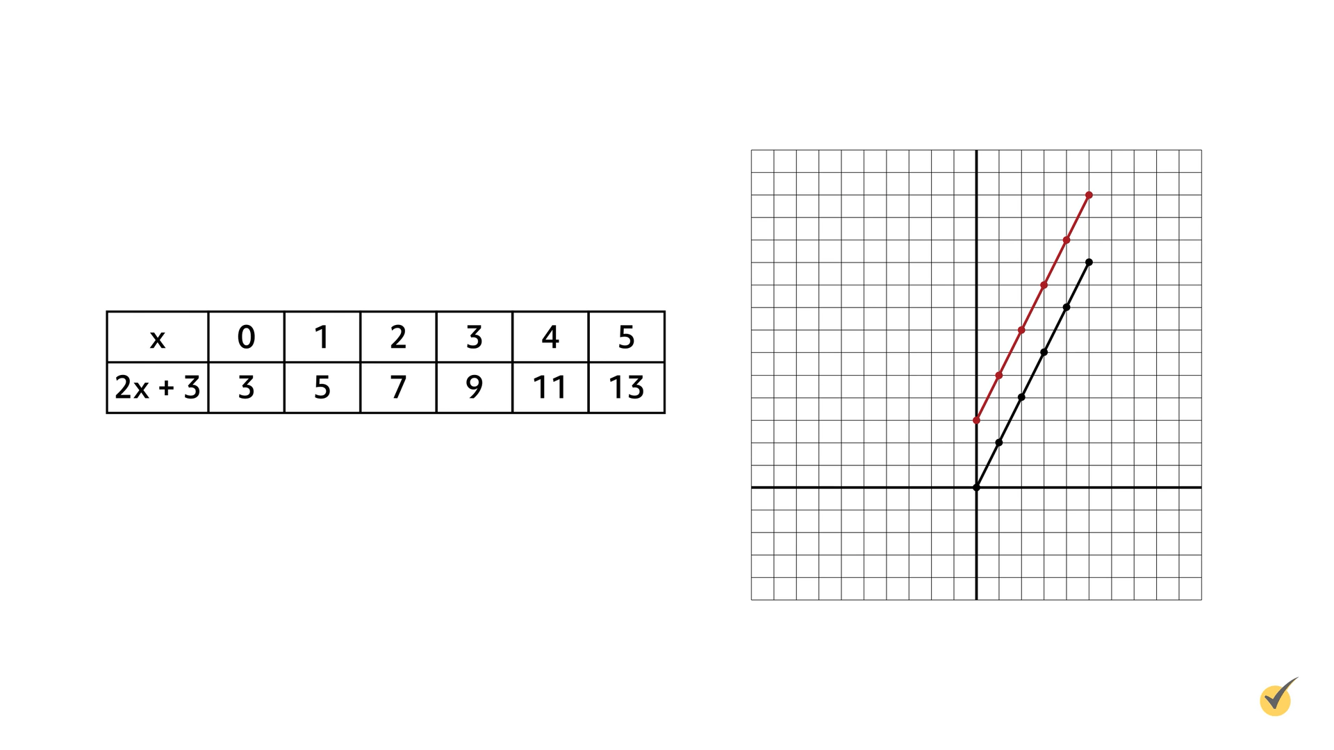 Image of table x over 2x+3 plotted on a graph.